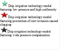 Drip irrigation technology model featuring low pressure and high uniformity Drip irrigation technology model featuring prevention of root invasion-caused clogging Drip irrigation technology model featuring wide pressure compensation